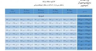 جدول رده سنی ورزشکاران سال ۱۳۹۴